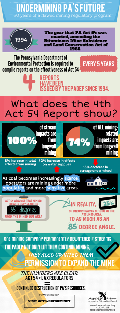 Act 54 Infographic